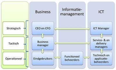 u-model-functioneel-beheer