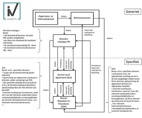 sjabloon-dap-sla-pdc-opzet-structuur