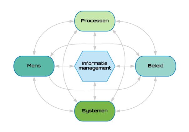 Spin Informatiemanagement Informatie-manager.com